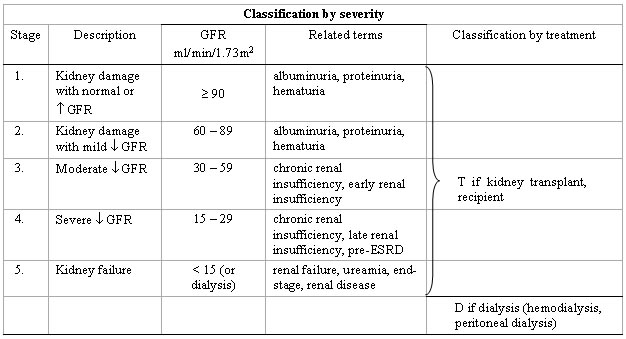 Pathophysiology And Classification Of Kidney Diseases Ifcc