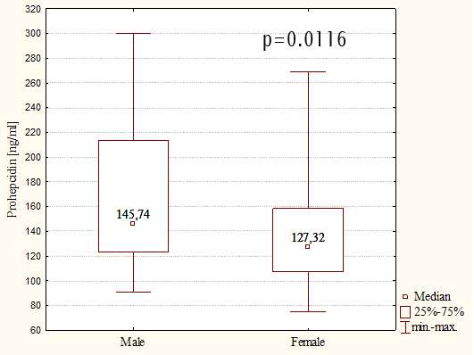 Figure 1. Serum prohepcidin concentrations in males and females