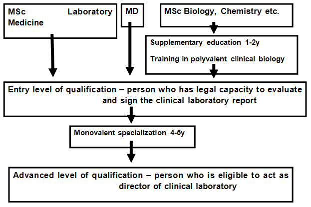 Polish model of education and vocational training of laboratory medicine